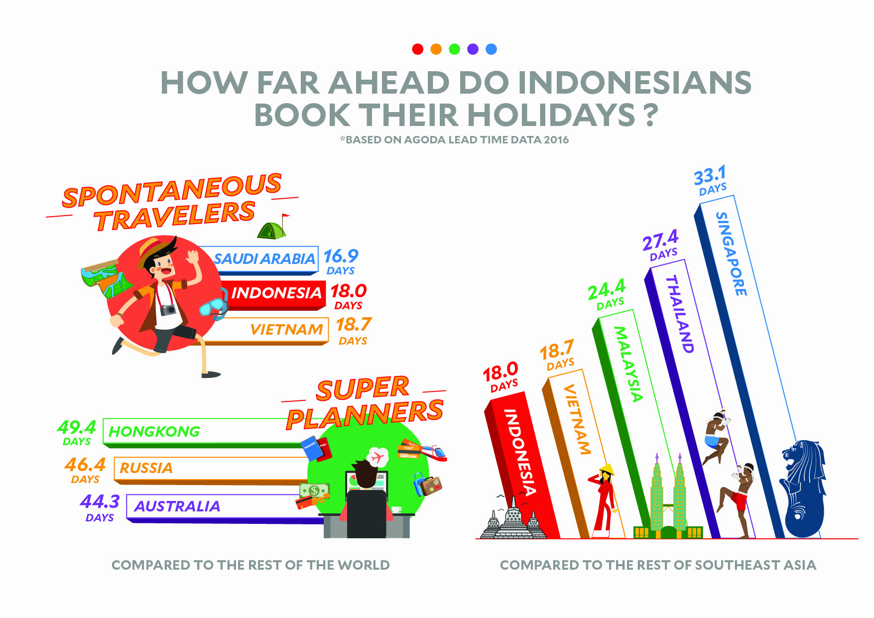 Indonesians amongst the most spontaneous travellers in the
